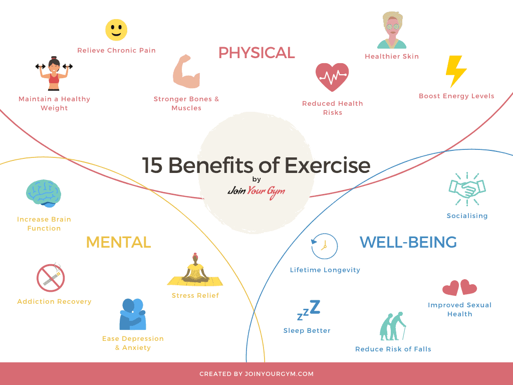 15 Benefits of Exercise Illustratedd